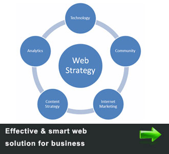 end to end web strategy for higher traffic and large number of business branding possibility, 